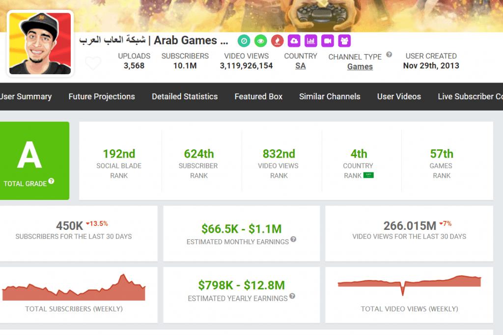 ارباح قناة شبكة العاب العرب